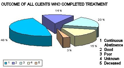 Chart 1: Outcome of All Clients Who Completed Treatment