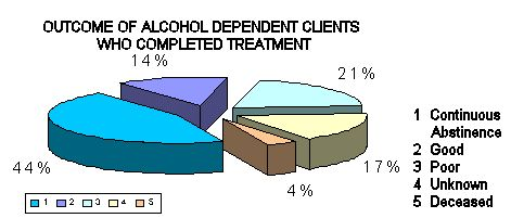Chart 2:Outcome of Alcohol Dependent Clients Who Completed Treatment