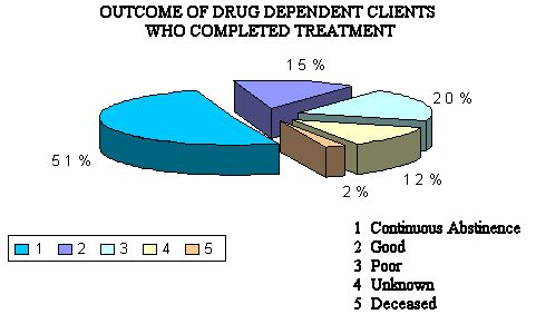 Chart 3:Outcome of Drug Dependent Clients Who Completed Treatment
