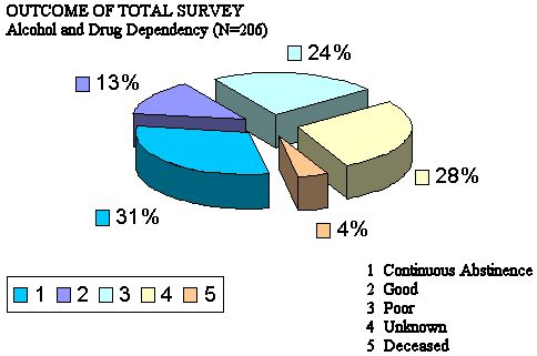 Chart 4:Outcome of Total Survey Alcohol and Drug Dependency N=206