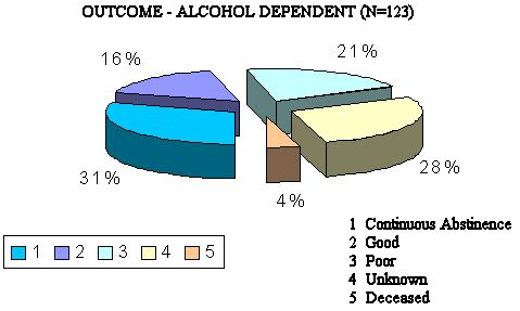 Chart 5:Outcome of Alcohol Dependent N=123