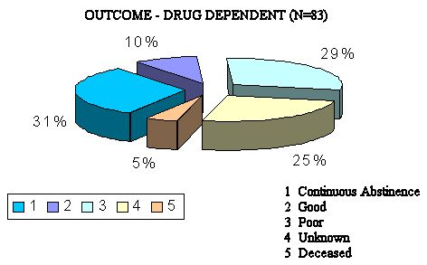 Chart 6:Outcome of Drug Dependent N=83