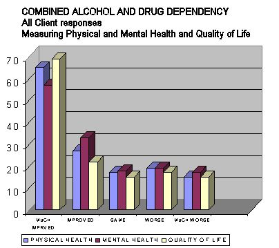 Chart 8: Combined Alcohol & Drug Dependency